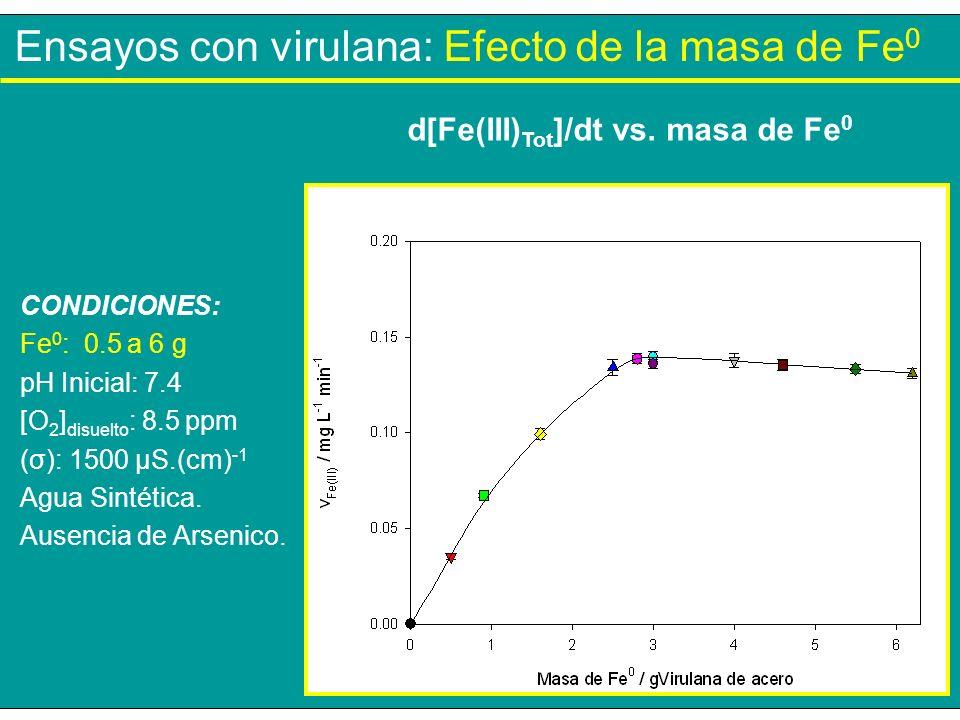 d[Fe(III)Tot]/dt vs. masa de Fe0